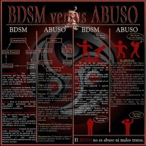 BDSM versus ABUSO